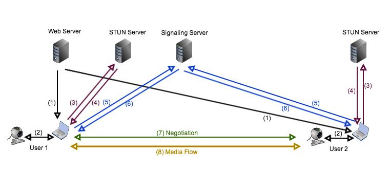 LCA 2014: A node js toolbox for WebRTC